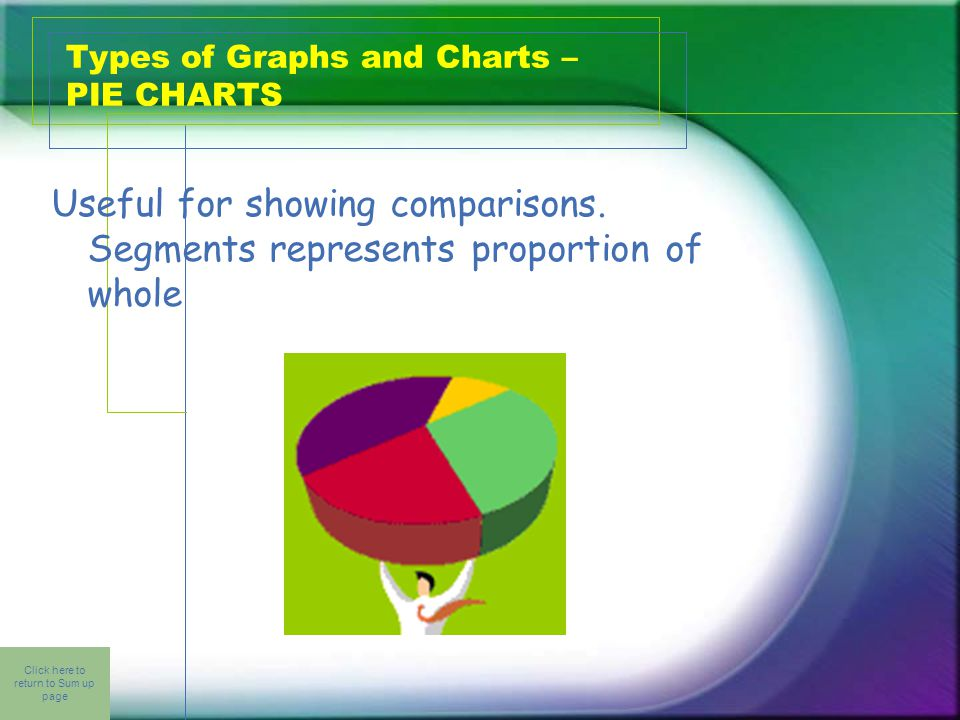 Click here to return to Sum up page Types of Graphs and Charts – PIE CHARTS Useful for showing comparisons.