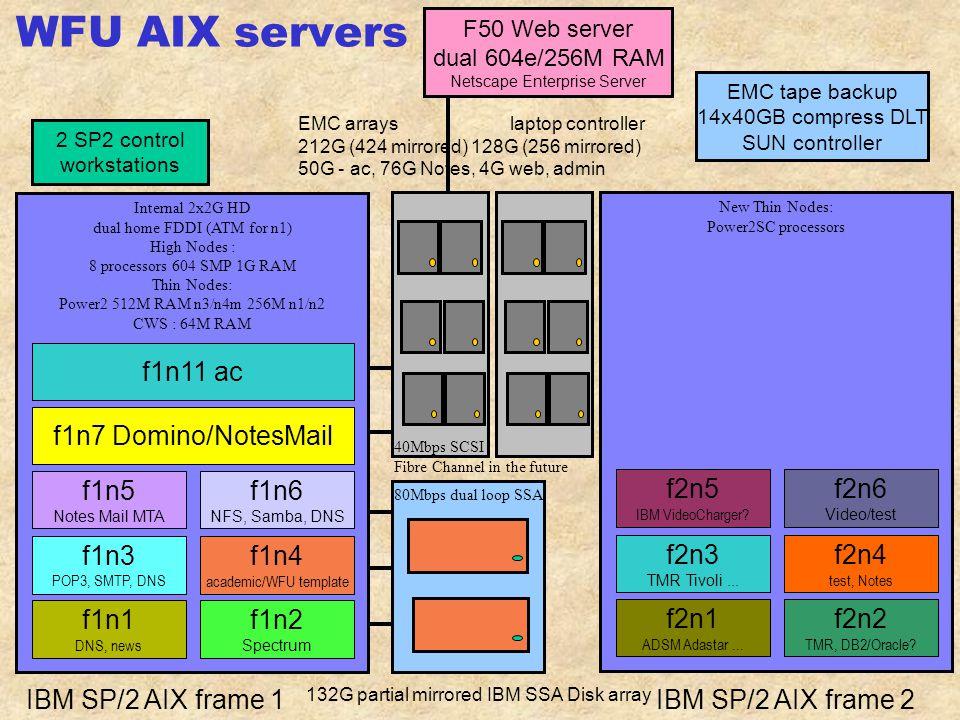 Academic Computer (f1n11) interactive login, telnet, pine, elm, tin, LaTeX, GhostView C, C++, Fortran compilers, SPSS, Maple, SAS, PVM soon.