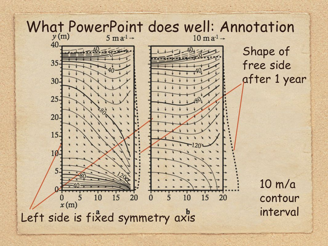 What PowerPoint does well: Annotation Shape of free side after 1 year Left side is fixed symmetry axis 10 m/a contour interval