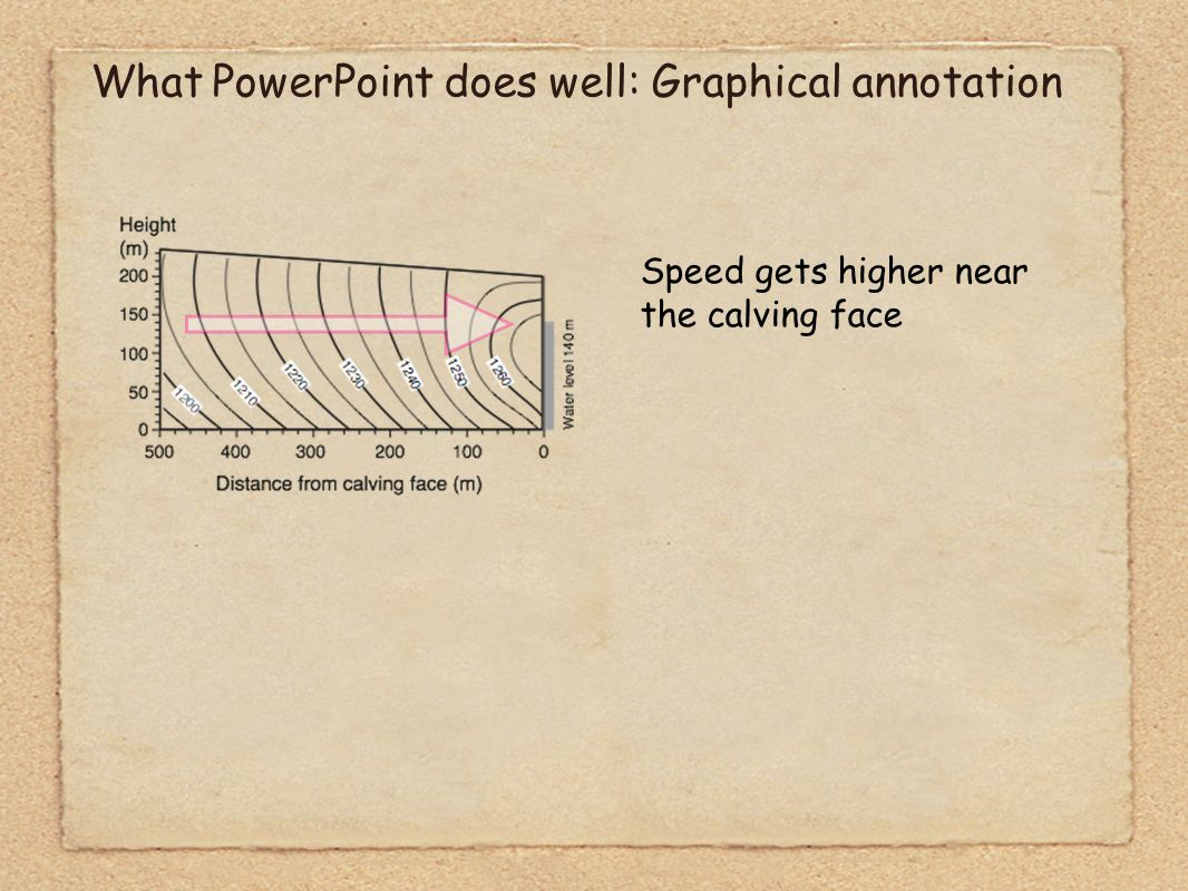 What PowerPoint does well: Graphical annotation Speed gets higher near the calving face