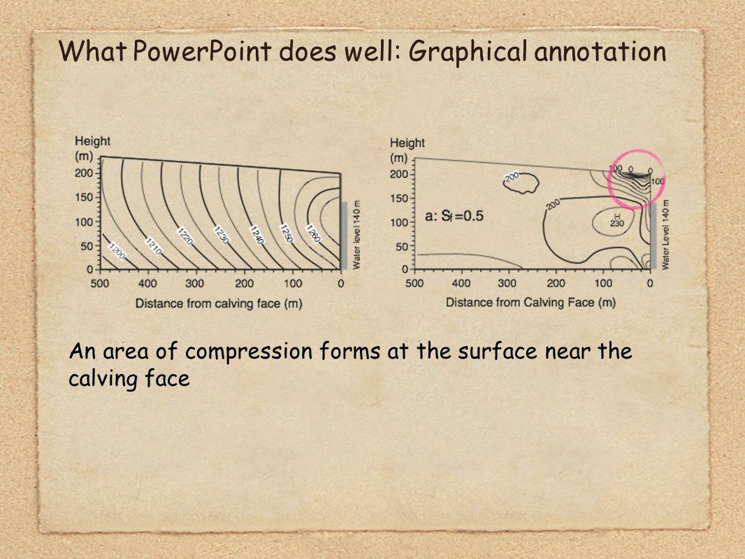 What PowerPoint does well: Graphical annotation An area of compression forms at the surface near the calving face, changes to a strong maximum behind just below water line