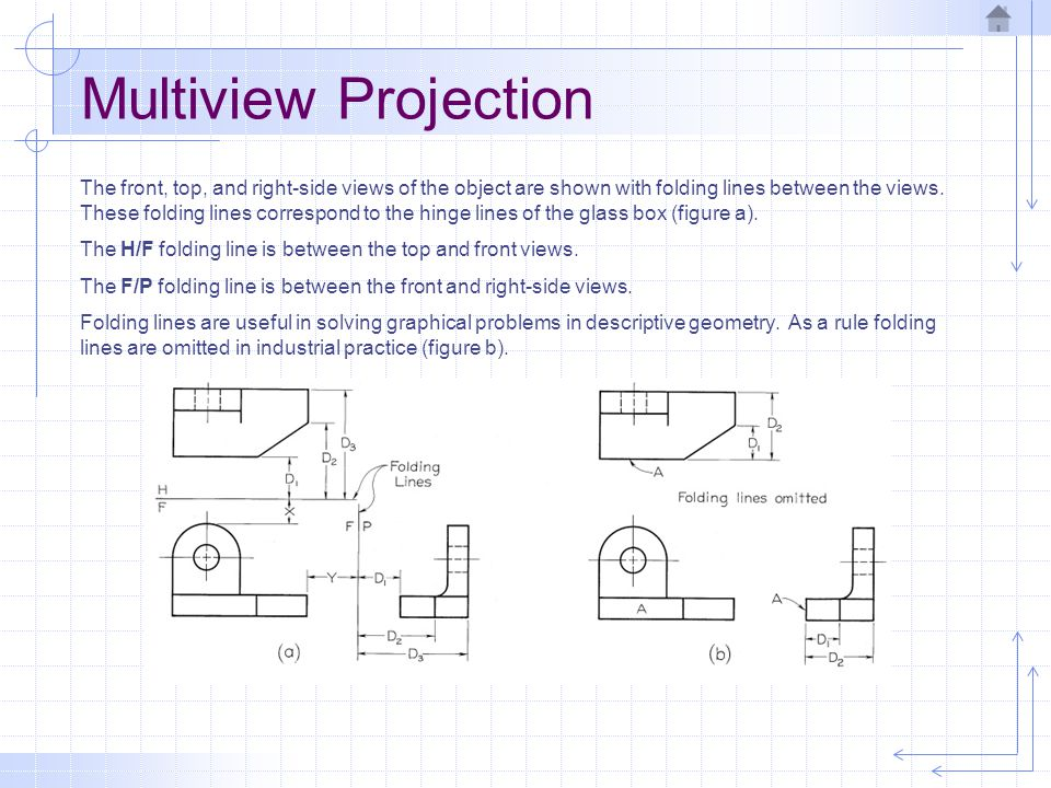 Multiview Projection The front, top, and right-side views of the object are shown with folding lines between the views. These folding lines correspond