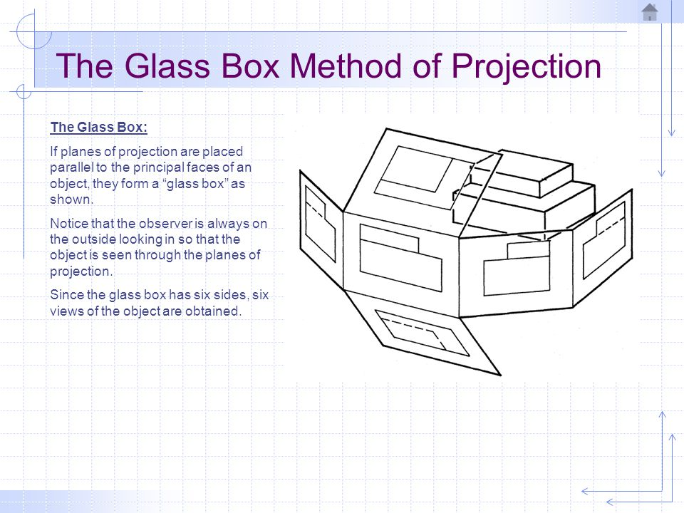 """The Glass Box Method of Projection The Glass Box: If planes of projection are placed parallel to the principal faces of an object, they form a """"glass"""