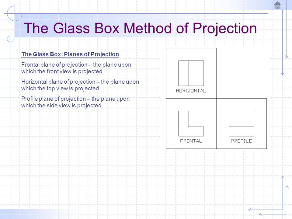 The Glass Box Method of Projection The Glass Box: Planes of Projection Frontal plane of projection – the plane upon which the front view is projected.