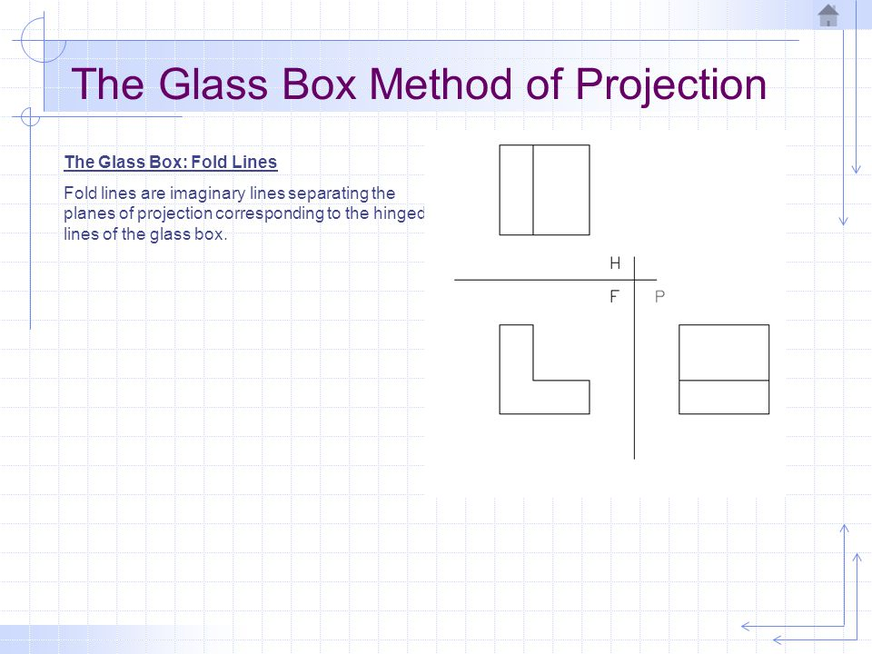 The Glass Box Method of Projection The Glass Box: Fold Lines Fold lines are imaginary lines separating the planes of projection corresponding to the h