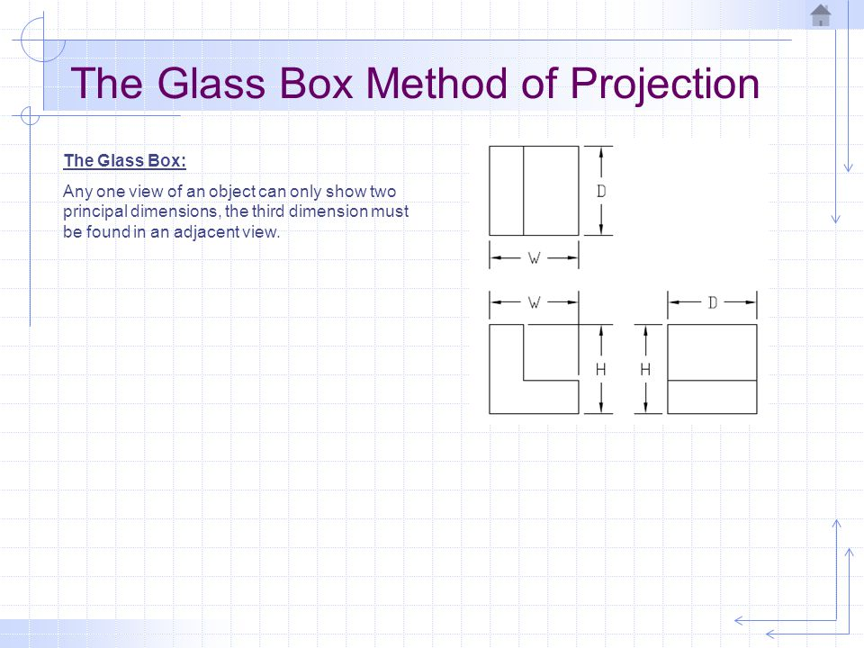 The Glass Box Method of Projection The Glass Box: Any one view of an object can only show two principal dimensions, the third dimension must be found