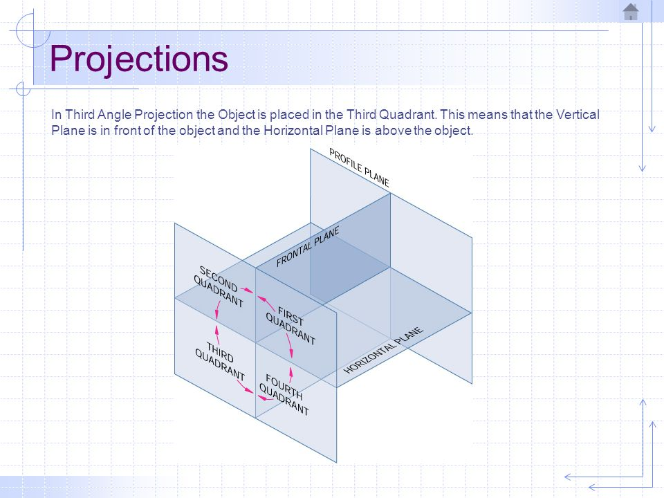 Projections In Third Angle Projection the Object is placed in the Third Quadrant. This means that the Vertical Plane is in front of the object and the