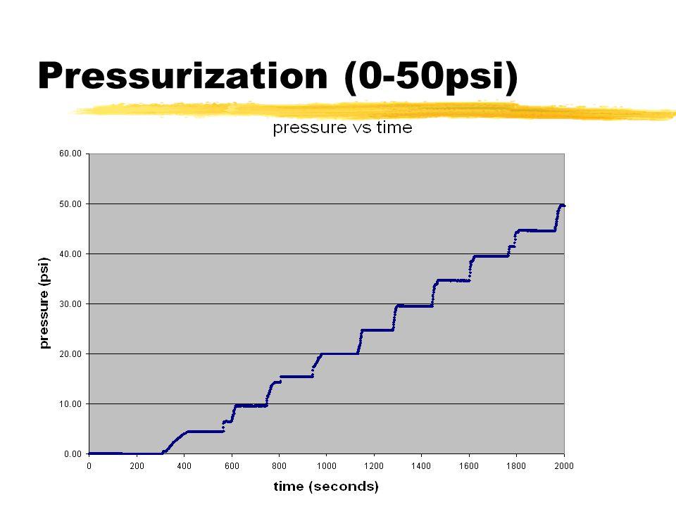 Pressurization (0-50psi)