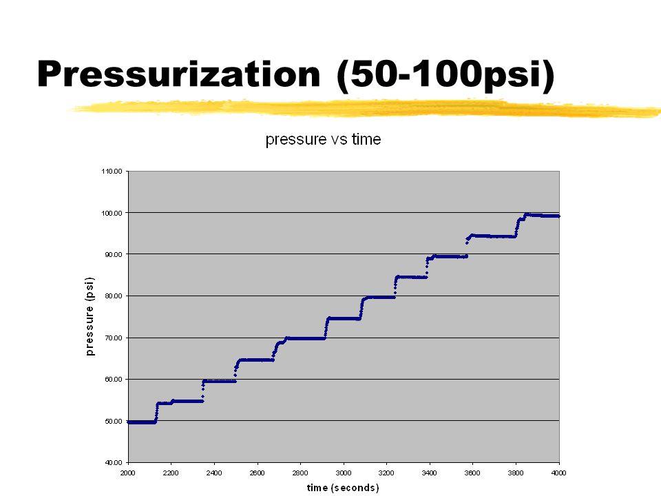 Pressurization (50-100psi)
