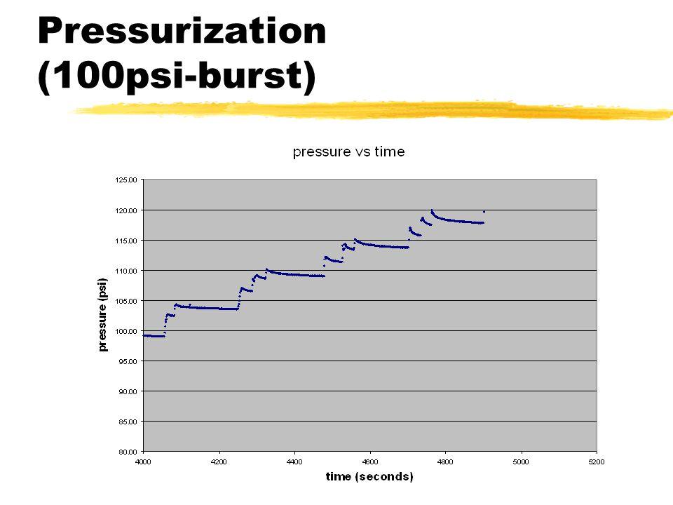 Pressurization (100psi-burst)