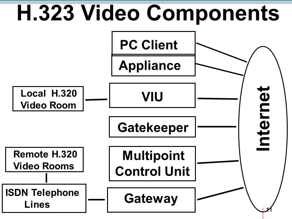 11 H.323 Video Components Internet PC Client Appliance Local H.320 Video Room VIU Gateway ISDN Telephone Lines Gatekeeper Multipoint Control Unit Remote H.320 Video Rooms