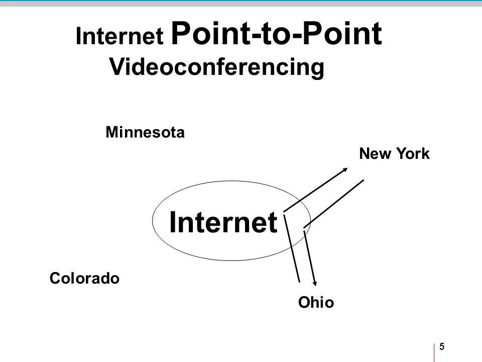 5 Internet Point-to-Point Videoconferencing Ohio New York Minnesota Colorado Internet