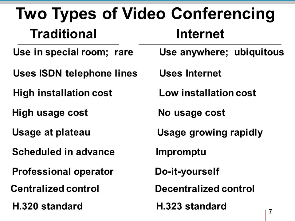 7 Two Types of Video Conferencing Traditional Internet Use in special room; rare Use anywhere; ubiquitous Uses ISDN telephone lines Uses Internet High installation cost Low installation cost High usage cost No usage cost Usage at plateau Usage growing rapidly Scheduled in advance Impromptu Professional operator Do-it-yourself Centralized control Decentralized control H.320 standard H.323 standard