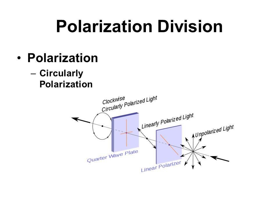 Polarization Division Polarization –Circularly Polarization