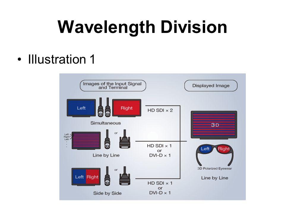 Wavelength Division Illustration 1