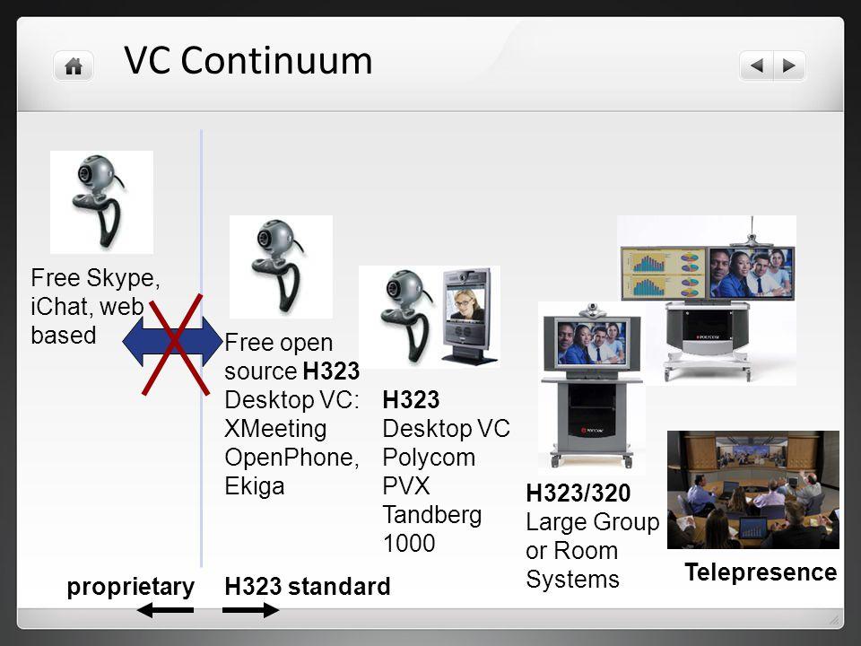 VC Continuum Free Skype, iChat, web based Free open source H323 Desktop VC: XMeeting OpenPhone, Ekiga H323 Desktop VC Polycom PVX Tandberg 1000 H323/3