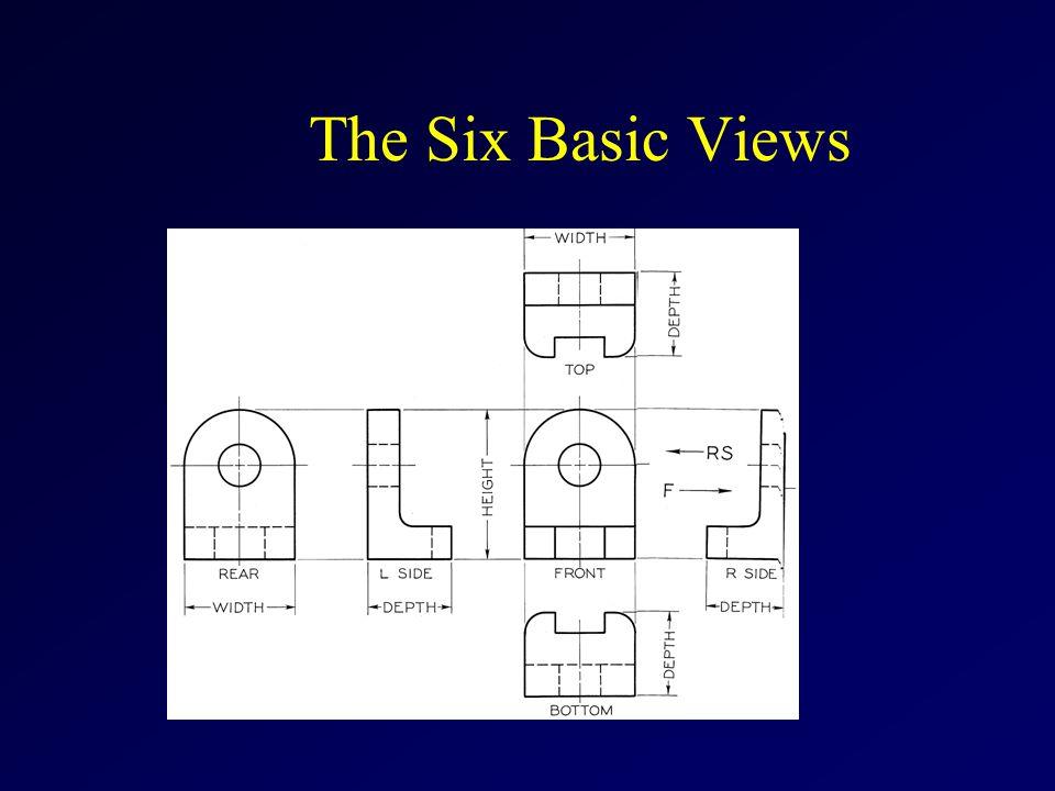The Six Basic Views