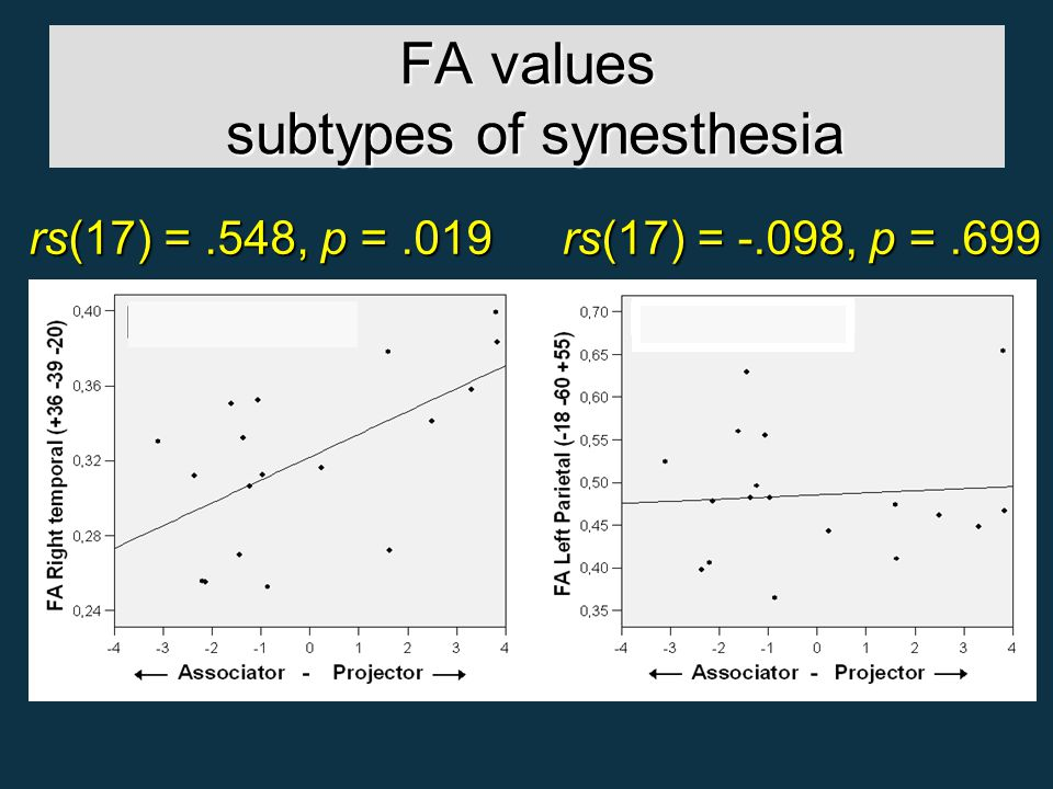 FA values subtypes of synesthesia rs(17) =.548, p =.019 rs(17) = -.098, p =.699