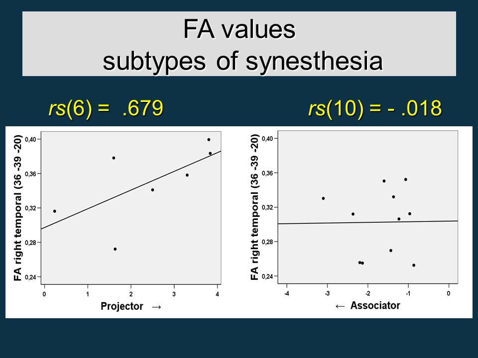 FA values subtypes of synesthesia rs(10) = -.018 rs(6) =.679