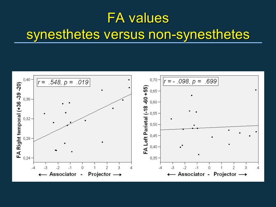 FA values synesthetes versus non-synesthetes