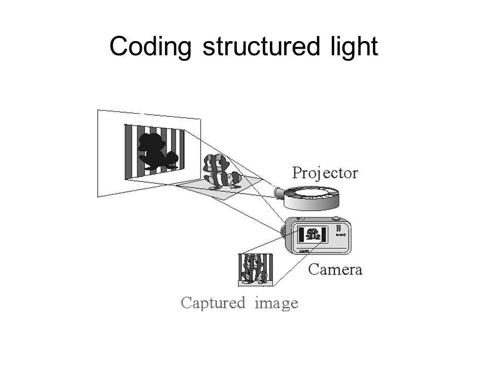 Coding structured light