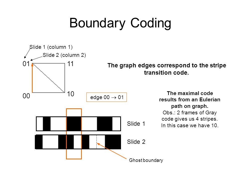 Boundary Coding 0111 10 00 Slide 2 (column 2) Slide 1 (column 1) The graph edges correspond to the stripe transition code. The maximal code results fr
