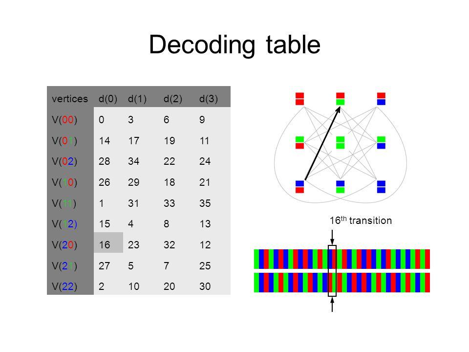 Decoding table verticesd(0)d(1)d(2)d(3) V(00)0369 V(01)14171911 V(02)28342224 V(10)26291821 V(11)1313335 V(12)154813 V(20)16233212 V(21)275725 V(22)21