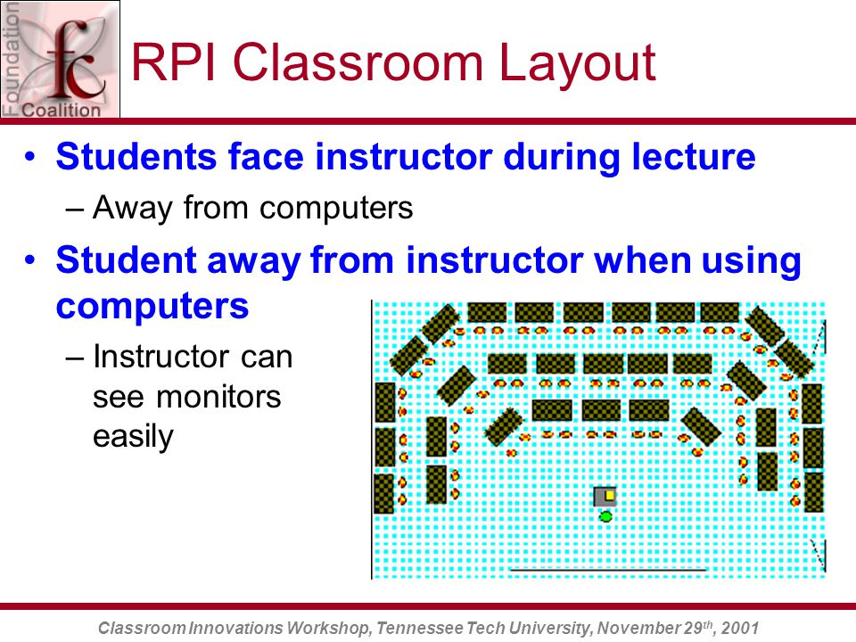 Classroom Innovations Workshop, Tennessee Tech University, November 29 th, 2001 RPI Classroom Layout Students face instructor during lecture –Away from computers Student away from instructor when using computers –Instructor can see monitors easily