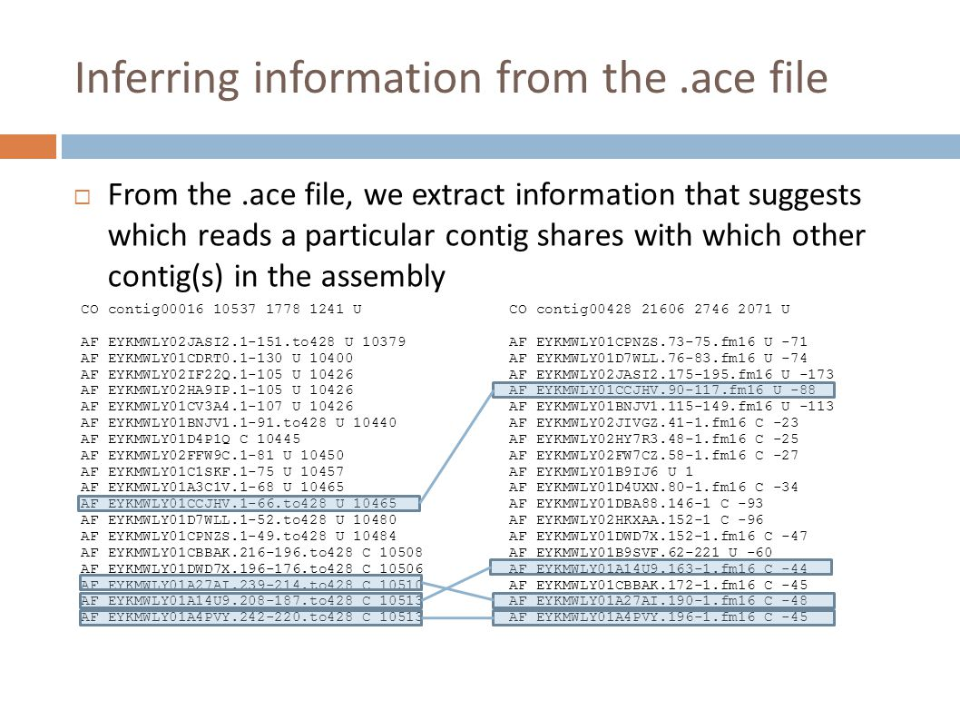 Inferring information from the.ace file  From the.ace file, we extract information that suggests which reads a particular contig shares with which other contig(s) in the assembly CO contig00016 10537 1778 1241 U AF EYKMWLY02JASI2.1-151.to428 U 10379 AF EYKMWLY01CDRT0.1-130 U 10400 AF EYKMWLY02IF22Q.1-105 U 10426 AF EYKMWLY02HA9IP.1-105 U 10426 AF EYKMWLY01CV3A4.1-107 U 10426 AF EYKMWLY01BNJV1.1-91.to428 U 10440 AF EYKMWLY01D4P1Q C 10445 AF EYKMWLY02FFW9C.1-81 U 10450 AF EYKMWLY01C1SKF.1-75 U 10457 AF EYKMWLY01A3C1V.1-68 U 10465 AF EYKMWLY01CCJHV.1-66.to428 U 10465 AF EYKMWLY01D7WLL.1-52.to428 U 10480 AF EYKMWLY01CPNZS.1-49.to428 U 10484 AF EYKMWLY01CBBAK.216-196.to428 C 10508 AF EYKMWLY01DWD7X.196-176.to428 C 10506 AF EYKMWLY01A27AI.239-214.to428 C 10510 AF EYKMWLY01A14U9.208-187.to428 C 10513 AF EYKMWLY01A4PVY.242-220.to428 C 10513 CO contig00428 21606 2746 2071 U AF EYKMWLY01CPNZS.73-75.fm16 U -71 AF EYKMWLY01D7WLL.76-83.fm16 U -74 AF EYKMWLY02JASI2.175-195.fm16 U -173 AF EYKMWLY01CCJHV.90-117.fm16 U -88 AF EYKMWLY01BNJV1.115-149.fm16 U -113 AF EYKMWLY02JIVGZ.41-1.fm16 C -23 AF EYKMWLY02HY7R3.48-1.fm16 C -25 AF EYKMWLY02FW7CZ.58-1.fm16 C -27 AF EYKMWLY01B9IJ6 U 1 AF EYKMWLY01D4UXN.80-1.fm16 C -34 AF EYKMWLY01DBA88.146-1 C -93 AF EYKMWLY02HKXAA.152-1 C -96 AF EYKMWLY01DWD7X.152-1.fm16 C -47 AF EYKMWLY01B9SVF.62-221 U -60 AF EYKMWLY01A14U9.163-1.fm16 C -44 AF EYKMWLY01CBBAK.172-1.fm16 C -45 AF EYKMWLY01A27AI.190-1.fm16 C -48 AF EYKMWLY01A4PVY.196-1.fm16 C -45