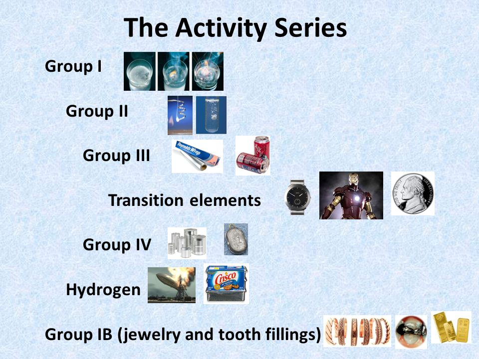 The Activity Series Group I Group II Group III Transition elements Group IV Hydrogen Group IB (jewelry and tooth fillings)