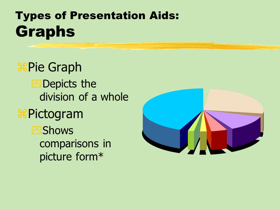 Types of Presentation Aids: Graphs zPie Graph yDepicts the division of a whole zPictogram yShows comparisons in picture form*