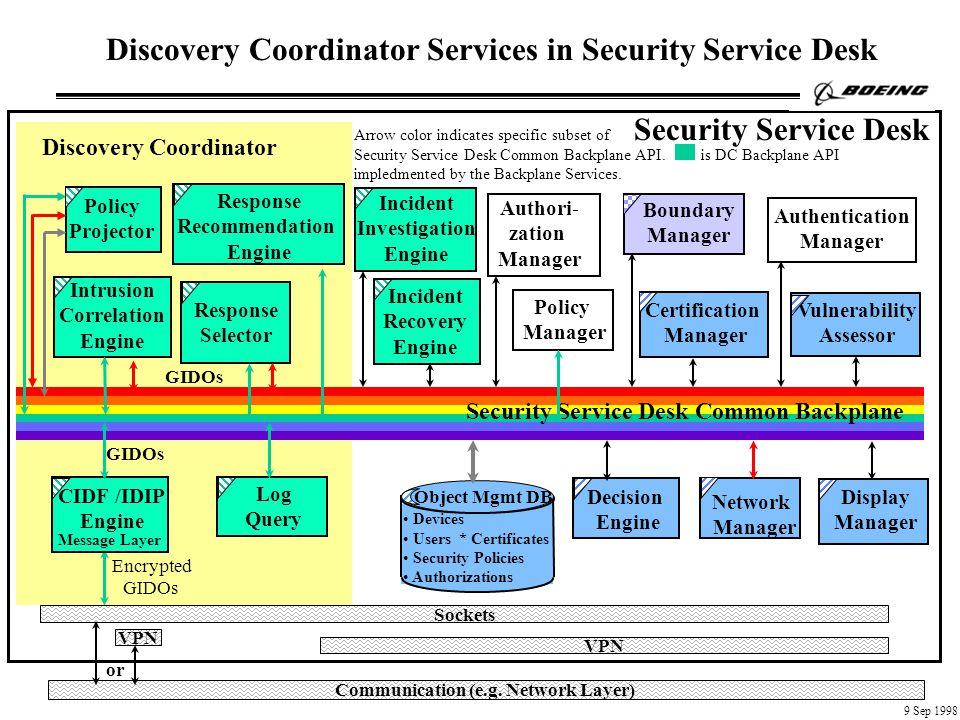 Arrow color indicates specific subset of Security Service Desk Common Backplane API.