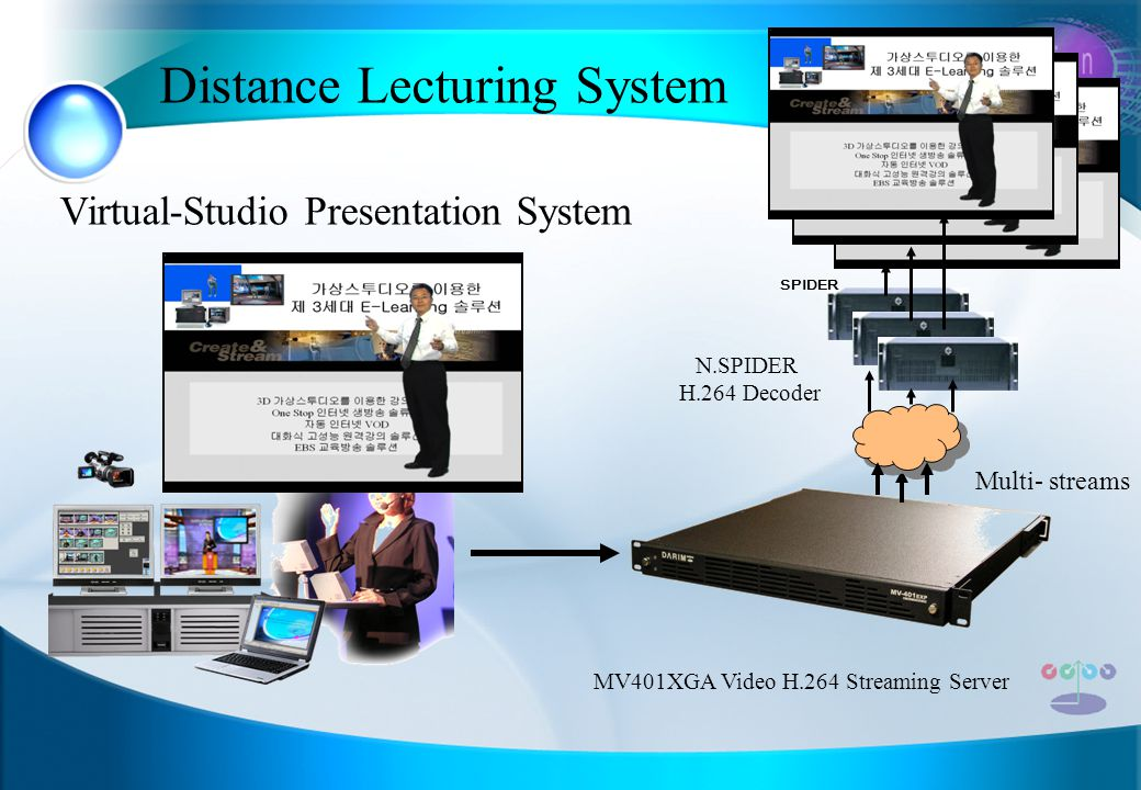 Virtual-Studio Presentation System SPIDER N.SPIDER H.264 Decoder Distance Lecturing System MV401XGA Video H.264 Streaming Server Multi- streams