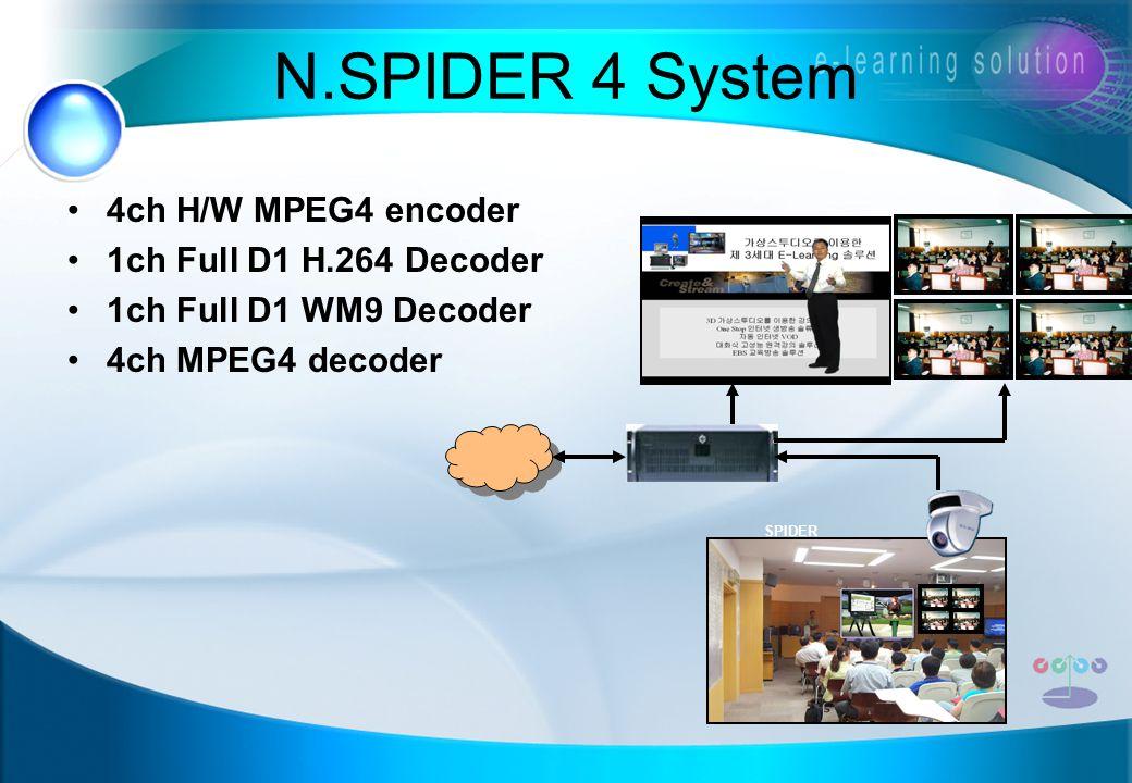 N.SPIDER 4 System 4ch H/W MPEG4 encoder 1ch Full D1 H.264 Decoder 1ch Full D1 WM9 Decoder 4ch MPEG4 decoder SPIDER
