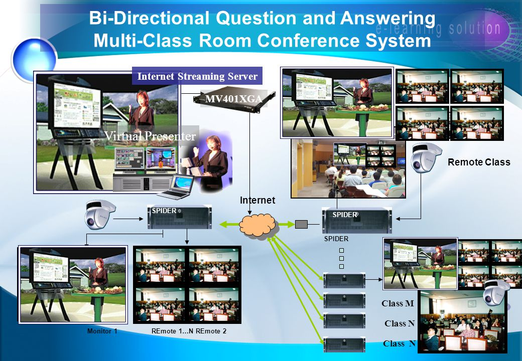 Bi-Directional Question and Answering Multi-Class Room Conference System Internet Remote Class Monitor 1REmote 1 … N REmote 2 SPIDER Class M Class N SPIDER Internet Streaming Server Virtual Presenter MV401XGA