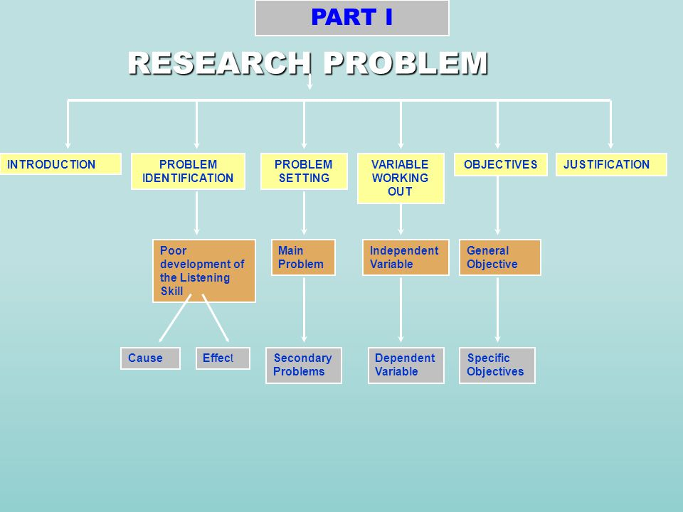 RESEARCH PROBLEM PROBLEM IDENTIFICATION PROBLEM SETTING PART I VARIABLE WORKING OUT JUSTIFICATION INTRODUCTION Poor development of the Listening Skill Main Problem Secondary Problems Dependent Variable Independent Variable OBJECTIVES General Objective Specific Objectives EffectCause