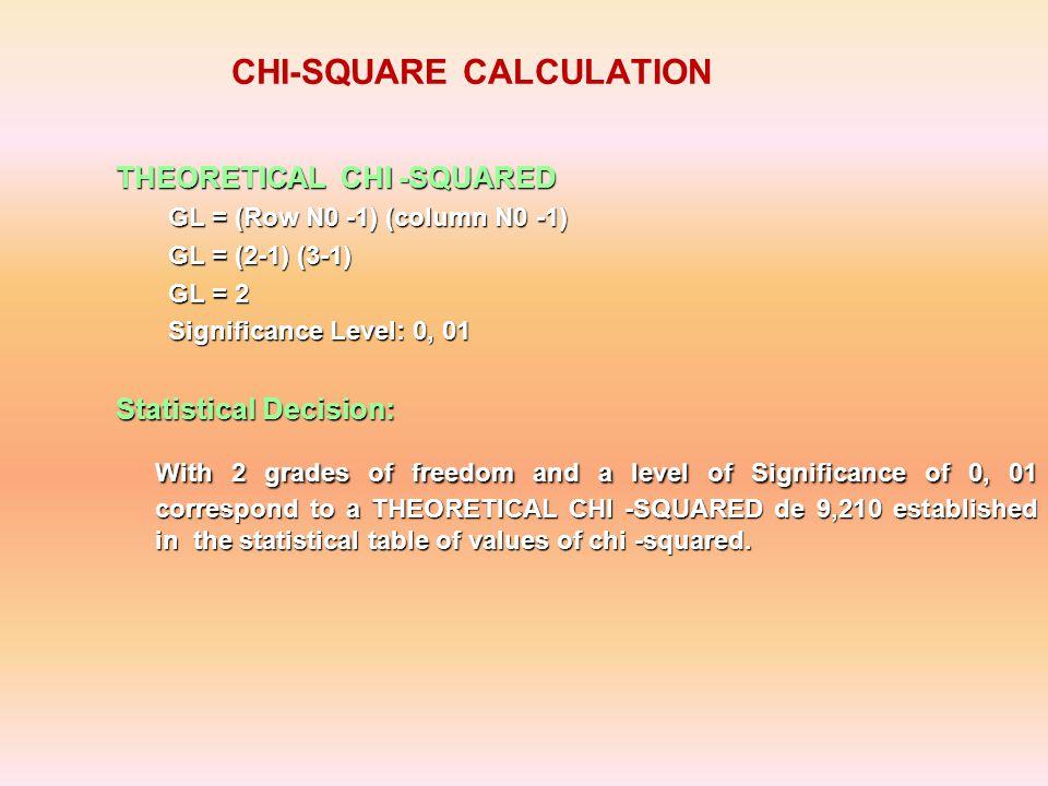 CHI SQUARED FORMULA CHI-SQUARED CALCULATION OEO-E(O - E) 2 (O - E) 2 /E 10,211,24-1,041,080,10 1,20,161,041,086,73 125,4123,831,572,460,02 0,21,77-1,572,461,39 4,44,93-0,530,280,06 0,60,070,530,283,98 chi-square 12,28