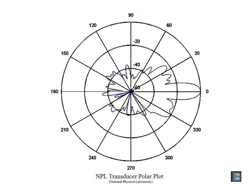 NPL Transducer Polar Plot (National Physical Laboratory)