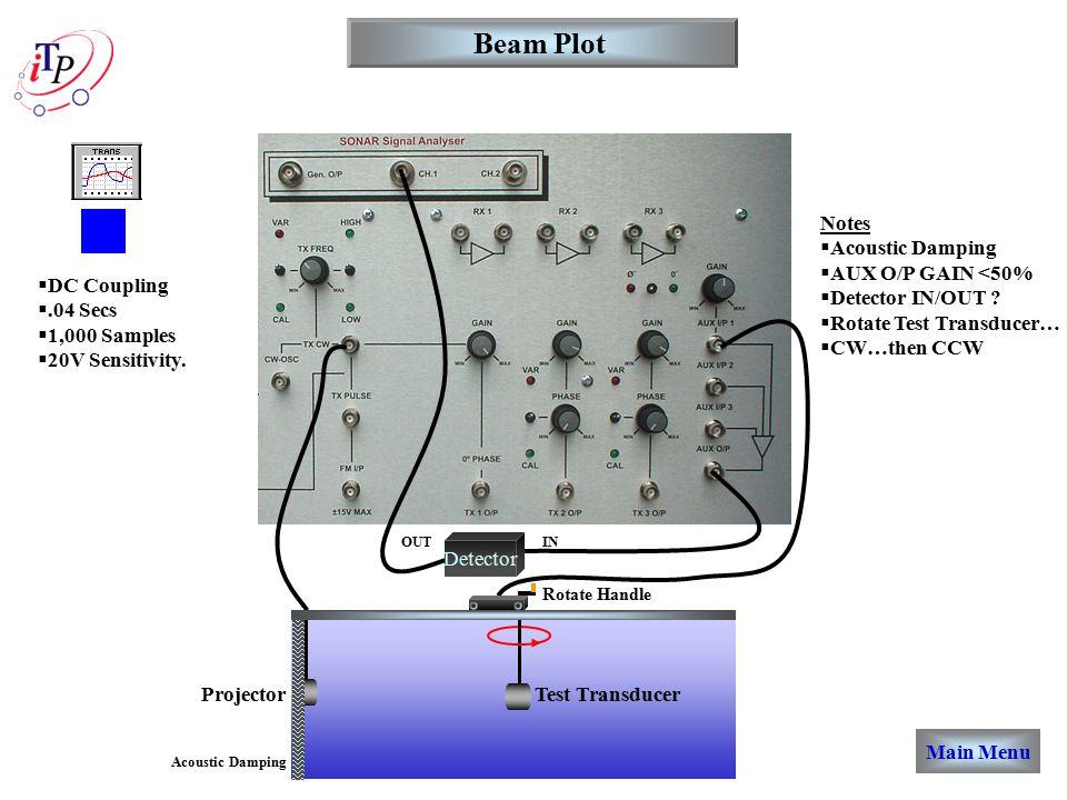 Beam Plot  DC Coupling .04 Secs  1,000 Samples  20V Sensitivity.