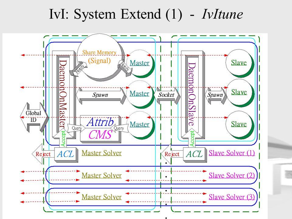 IvI: System Extend (1) - IvItune