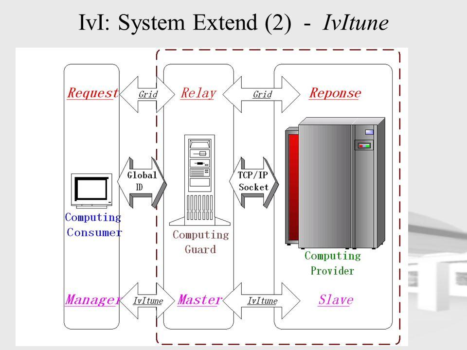 IvI: System Extend (2) - IvItune