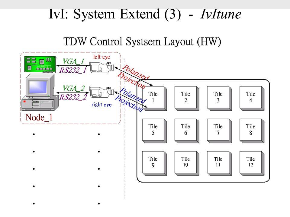 IvI: System Extend (3) - IvItune