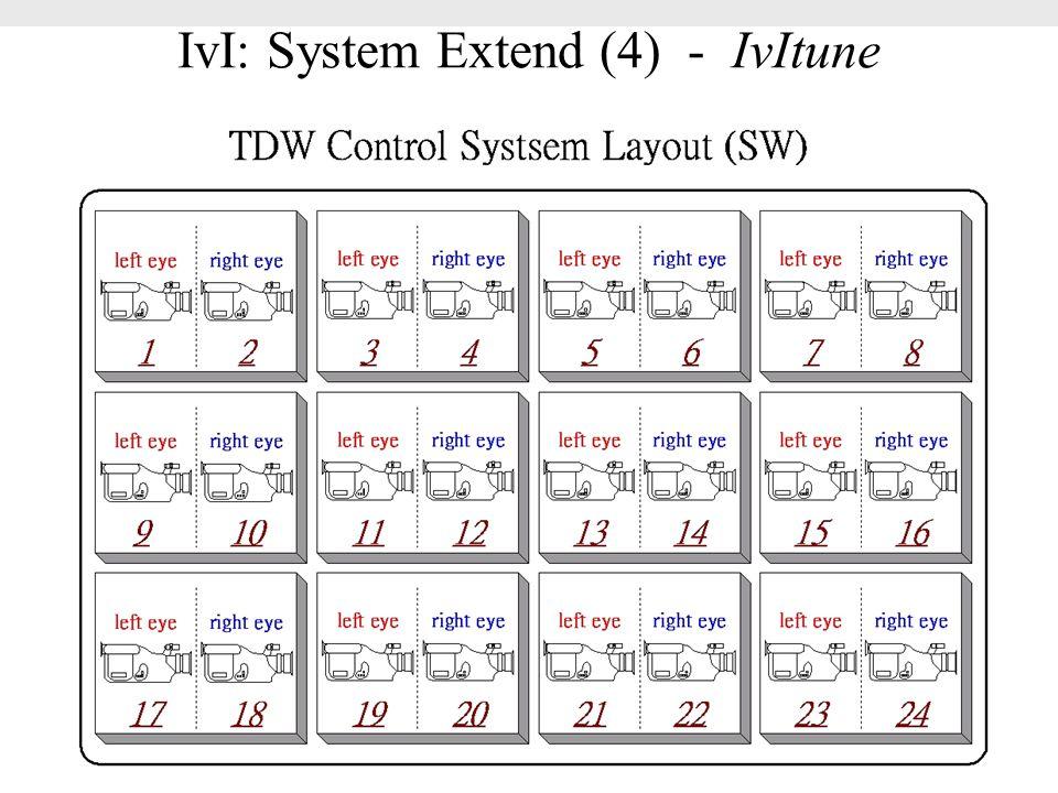 IvI: System Extend (4) - IvItune