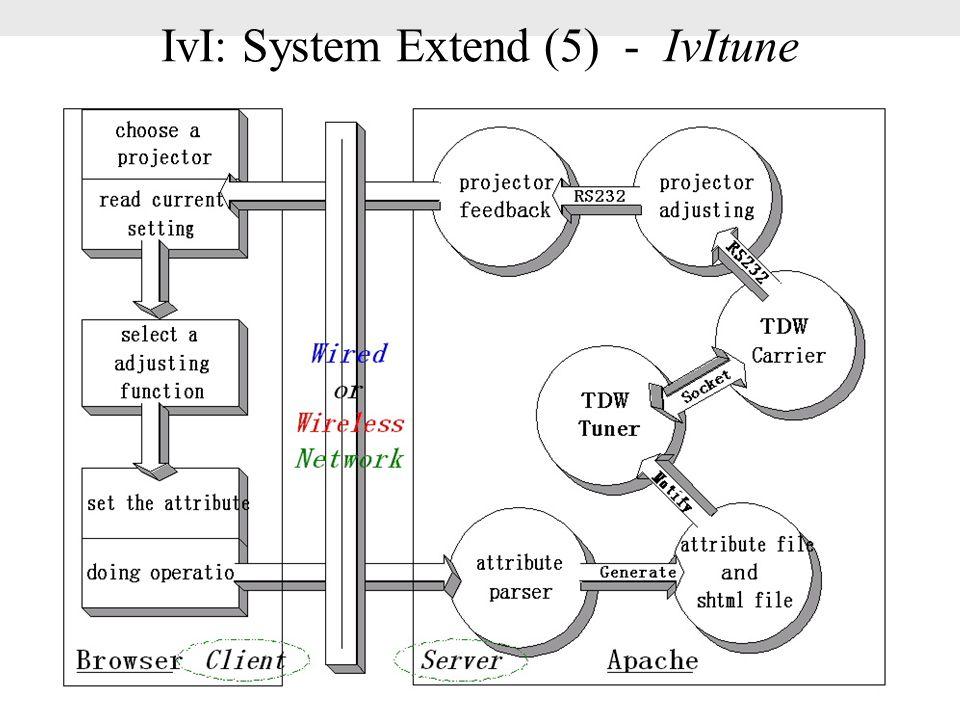 IvI: System Extend (5) - IvItune