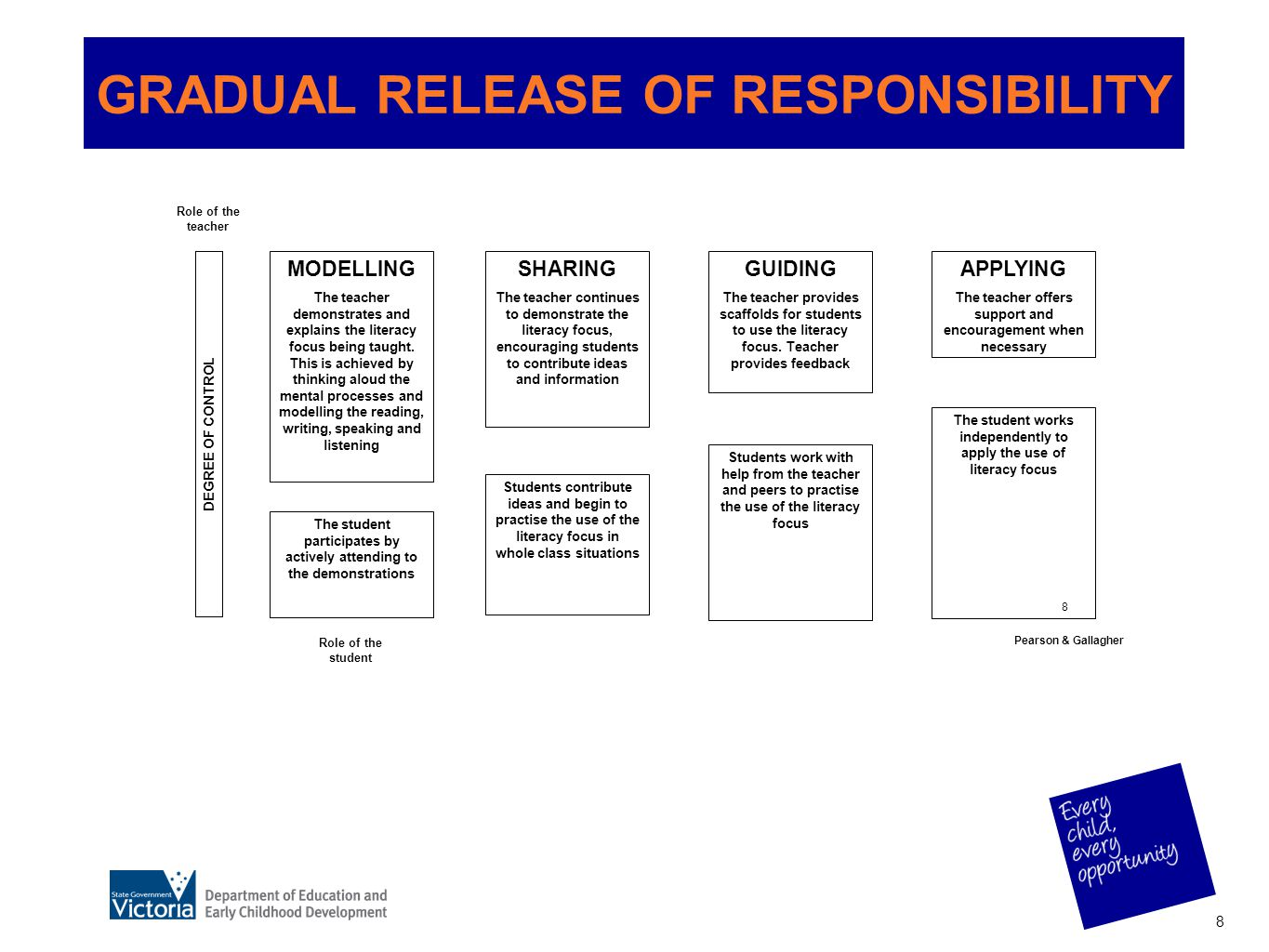 8 GRADUAL RELEASE OF RESPONSIBILITY MODELLING The teacher demonstrates and explains the literacy focus being taught. This is achieved by thinking alou