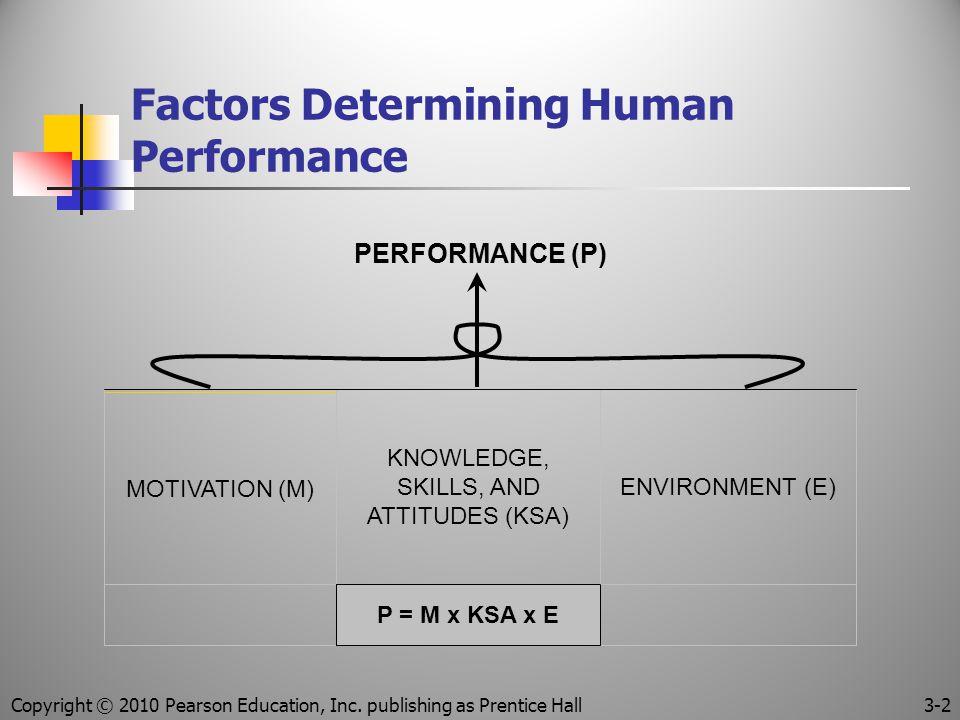 Copyright © 2010 Pearson Education, Inc. publishing as Prentice Hall 3-2 Factors Determining Human Performance P = M x KSA x E ENVIRONMENT (E) KNOWLED