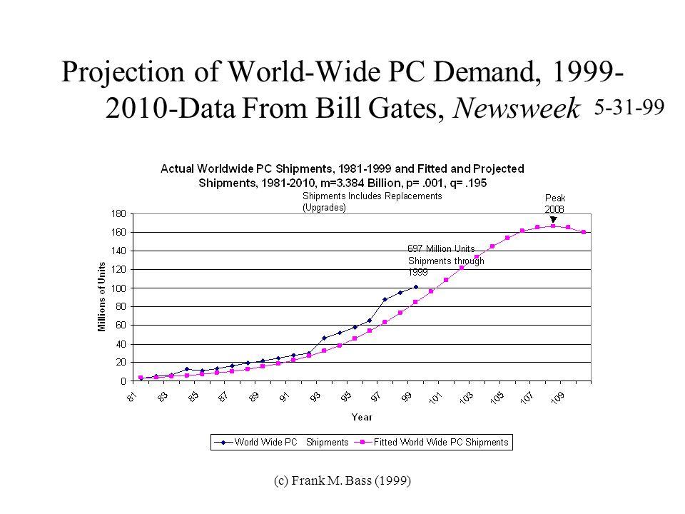 (c) Frank M. Bass (1999) 1993 Forecast of Satellite TV Penetration in 1999