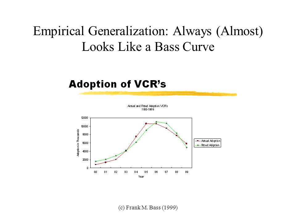 """(c) Frank M. Bass (1999) The Bass Model Diffusion of Innovations Mark Twain and the Price of a Lecture """"Bass Model"""": Urban and Hauser (1980) More than"""