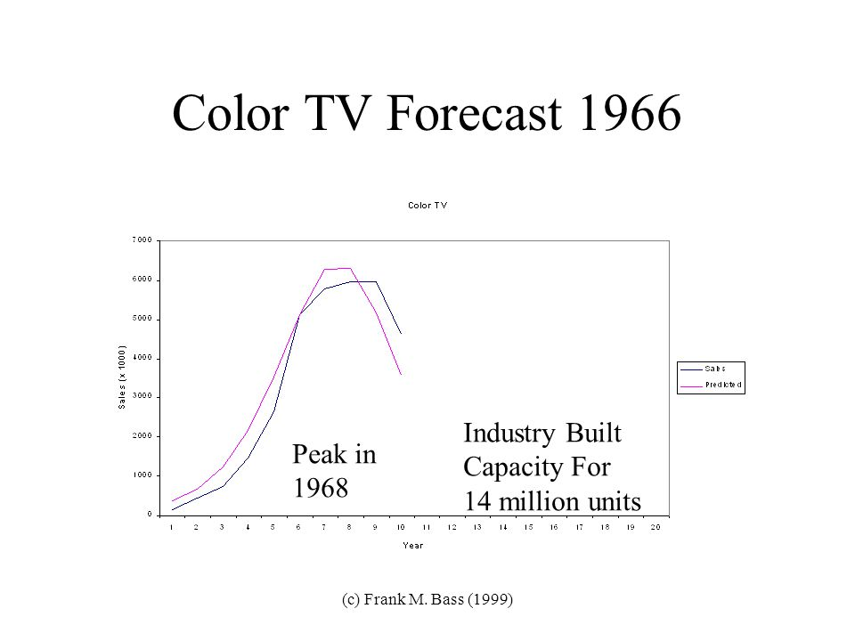 (c) Frank M. Bass (1999) Another Example: Overhead Projectors