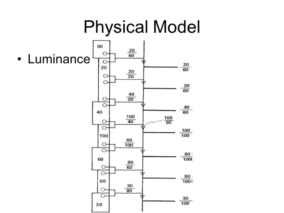 Physical Model Luminance